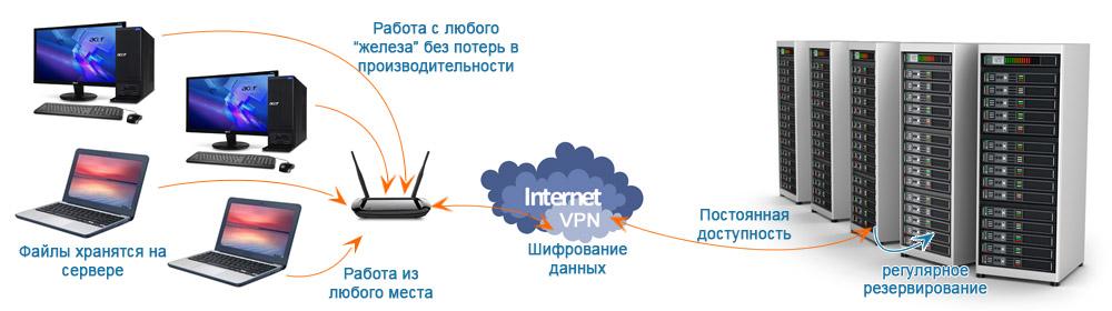 схема работы с удаленным сервером